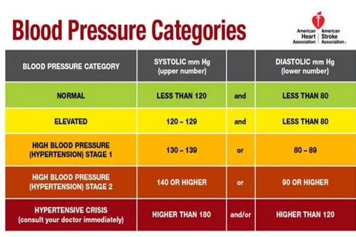 What Causes High Blood Pressure? How To Minimize Your Risk